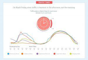 datos google black friday